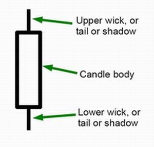 Candlestick basics.