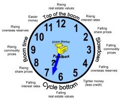Investment Clock