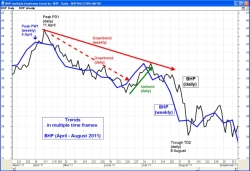 Trends in multiple time frames