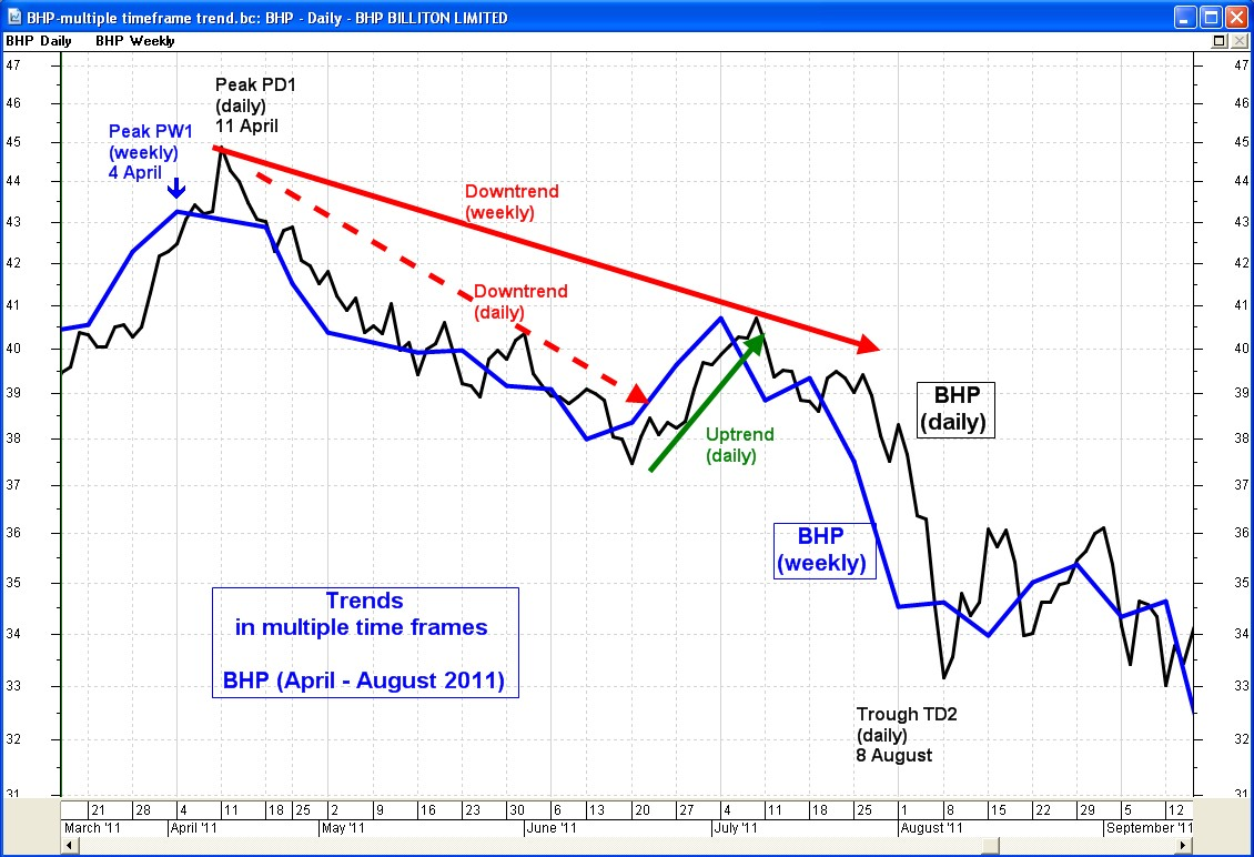 http://www.robertbrain.com/technicalanalysis/images/bhp_multiple-timeframe-trends_wo-annotations.jpg