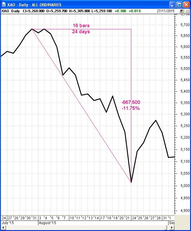http://www.robertbrain.com/weekly/images/20151127_xao-201508-down10pc.jpg
